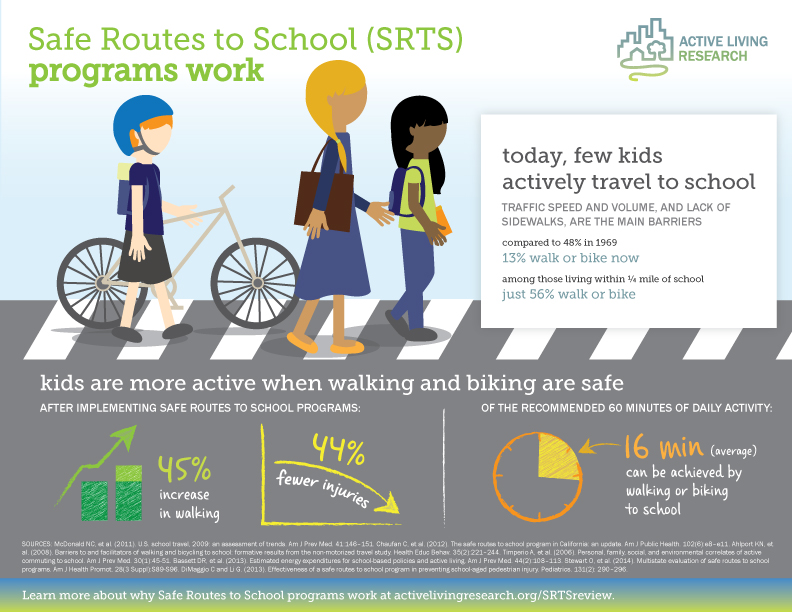 ALRInfographic_SRTS_Sept2015